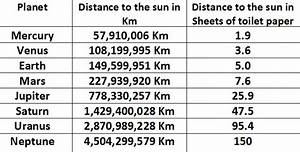 Planets Distance From The Sun Chart (page 4) - Pics about ...