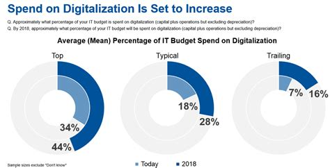 Transformation Budget by Cios Move More Dollars To Digital Transformation Cio