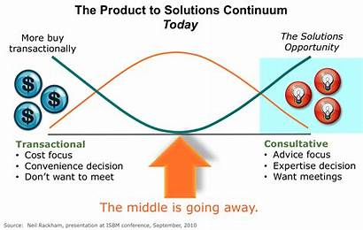 Solutions Services Continuum Rackham Shift Experienced Neil