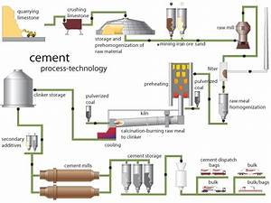 What Is The Manufacturing Process Of Cement
