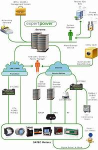Energy Management Software In India  Asia