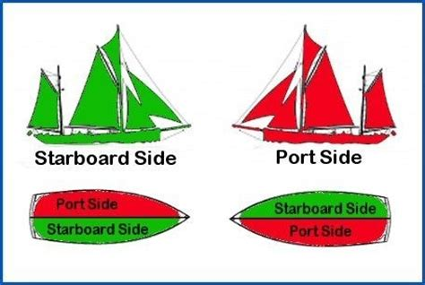 Bow Of Boat Port Side by What Is The Meaning Of Port Starboard Bow And Quora