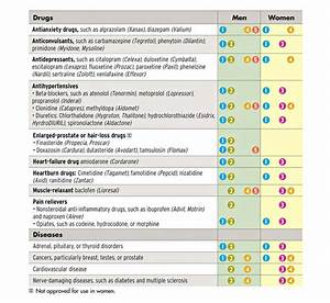When To Use Enhancing Drugs Consumer Reports