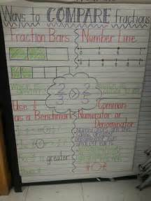 Comparing Fractions Anchor Chart 4th Grade
