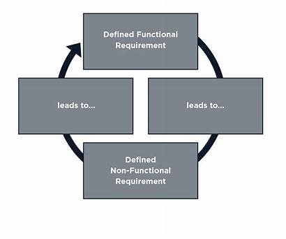 Non Functional Requirements Technical Stakeholders Confusing Defining