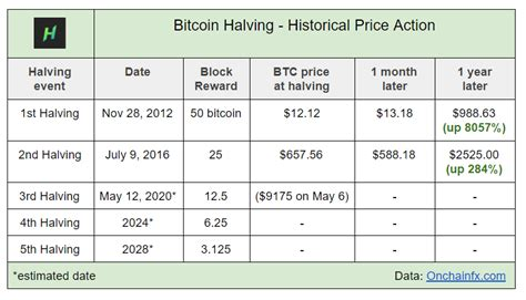 The lower the reward for every block, the longer the coins are mined. Bitcoin Halving Chart Indicators Comprehensive Guide - BitsWealth