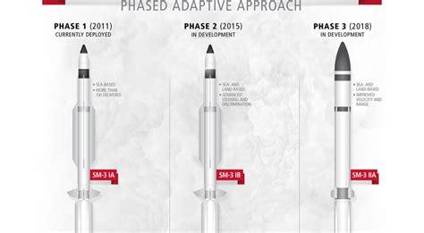 Military Quarterly   SM-3 Block 2A Passes Critical Design ...