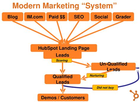 marketing system hubspot end of business as usual glenn s