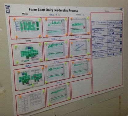 learn     great visual management board