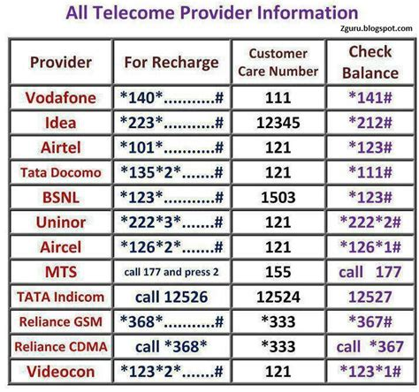 reliance mobile recharge vodafone idea airtel tata docomo bsnl uninor aircel