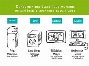 Consommation Nergtique Machines Les Cahiers Du DD