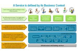 It Service Management Model
