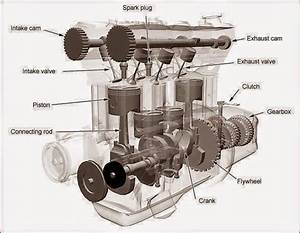 Major Components Of An In-line 4 Cylinder Petrol Engine