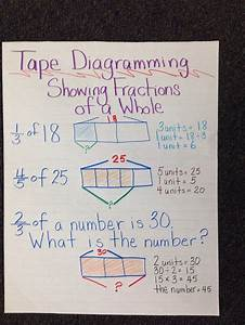 1000  Images About Strip Diagrams And Fractions On Pinterest