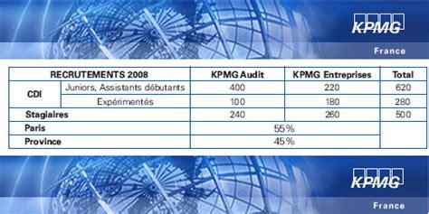 1400 recrutements pr 233 vus en 2009 par kpmg cabinet d