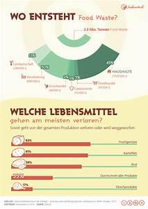 Welche Pflanze Produziert Am Meisten Sauerstoff : was ist food waste ~ Frokenaadalensverden.com Haus und Dekorationen