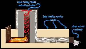 Better Wood Heat  Rocket Mass Heater Faqs Answered  U2013 Green Homes  U2013 Mother Earth News