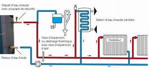 Radiateur Pour Chauffage Central : schema chauffage central radiateur ~ Premium-room.com Idées de Décoration