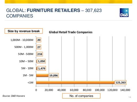 Furniture industry vietnam summary & global market outlook