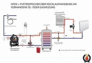 Wasserführender Kamin Anschluss : werkstattofen finden bei ~ Frokenaadalensverden.com Haus und Dekorationen