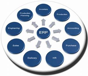 Advantages Of An Online Erp System