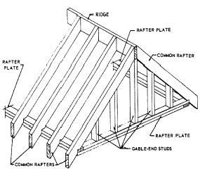 gable roof frame gable roof framing epic hip roof for roof truss home interior ideas carpentry pinterest