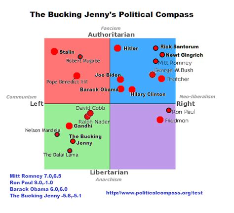 The Bucking Jenny Political Compass