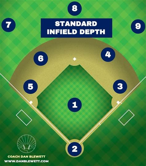 Graphics of Every Baseball Infield Defense w/Explanations