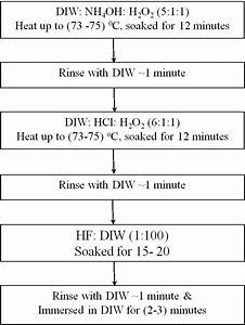Rca Flow Chart Flow Chart Of The Rca Modified Cleaning Method For Soi