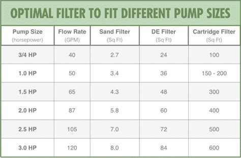 How To Find And Buy The Best Pool Filter