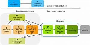 Resource Classification System