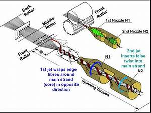 Air Jet Spinning System- Modern Yarn Production