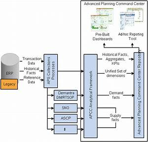 Oracle Advanced Planning Command Center User U0026 39 S Guide
