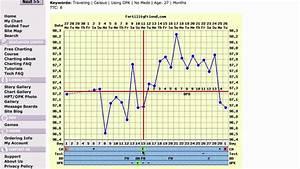 Good Timing No Pregnancy Fertility Chart