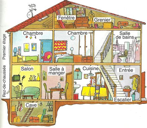 Français L 14  La Maison