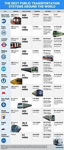 Best public transportation systems around the world ...