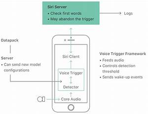Hey Siri  An On-device Dnn-powered Voice Trigger For Apple U2019s Personal Assistant
