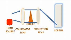 Optical Projector Principle Of Projection