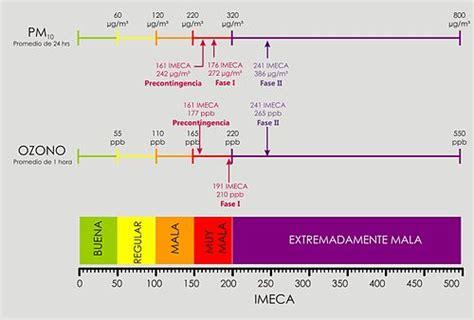 205 ndice metropolitano de la calidad aire