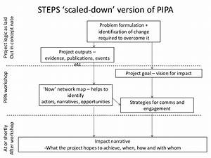 Integrating Impact Planning Into Research Projects