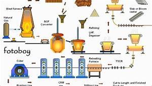 Steel Plant Flow Chart