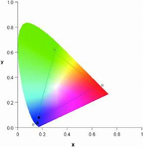 Plot Of Colour Coordinates In The Cie 1931 Chromaticity Diagram For H 2