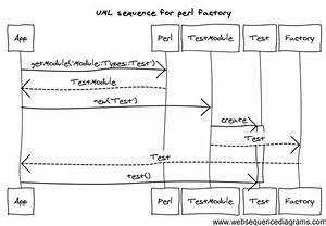 Uml Representation Of Specific Factory Pattern