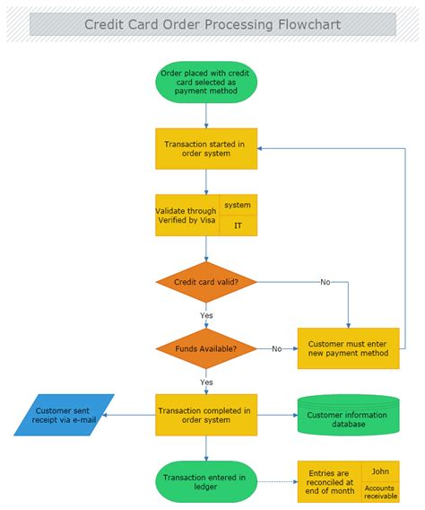 credit card order processing flowchart mydraw