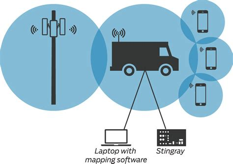 stingray phone tracker how a stingray device works baltimore sun