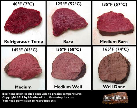 pork temperature when done temps for beef image search results