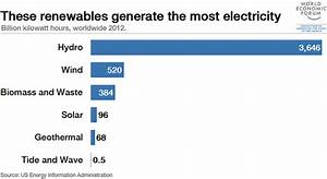 Which are the world's biggest sources of renewable power ...