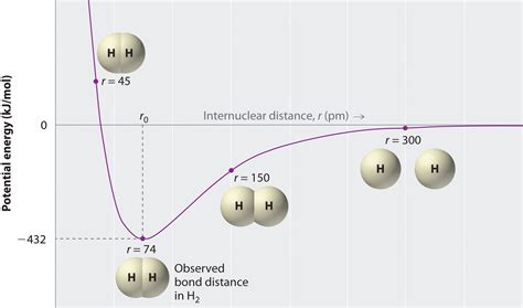 lewis structures  covalent bonding