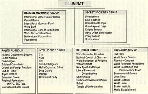 illuminati members list tinfoil hat 187 illuminati