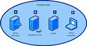 Deploy The Client By Using Microsoft System Center